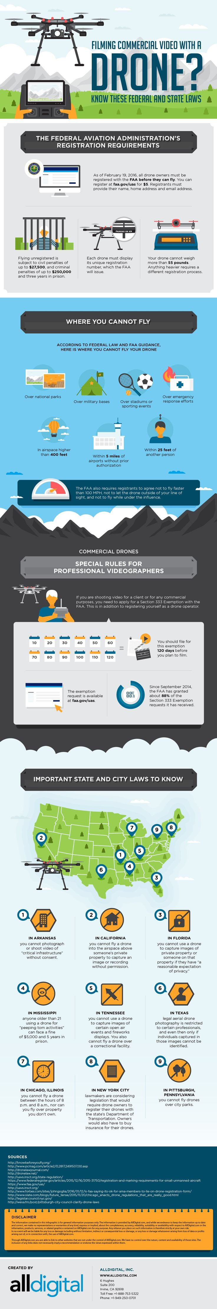 Drone shooting laws infographic