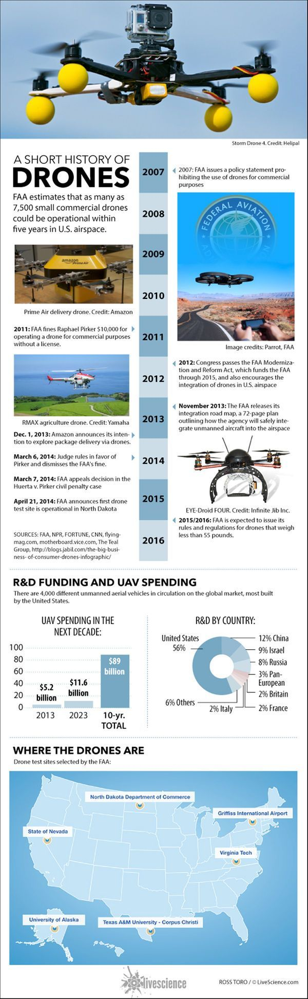 Facts About Drones (Infographic) - Have a quadcopter yet? Christmas IS Here. TOP...