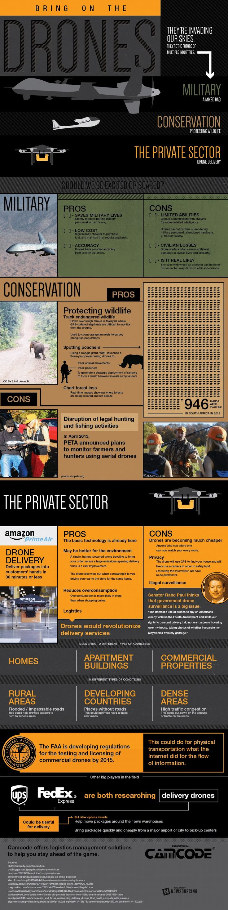 Should We Be Scared or Excited About Drones? [INFOGRAPHIC] - dashburst.com/...