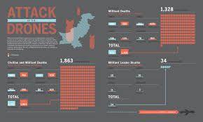 Resultado de imagen de drone infographics