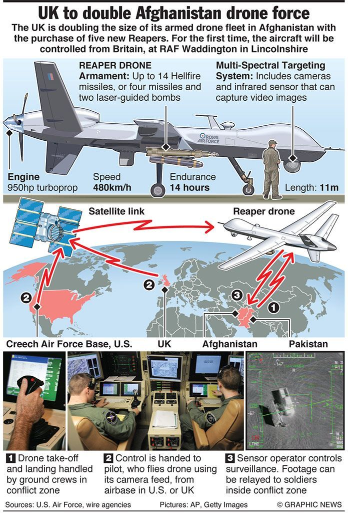 UK doubles Afghan drone force