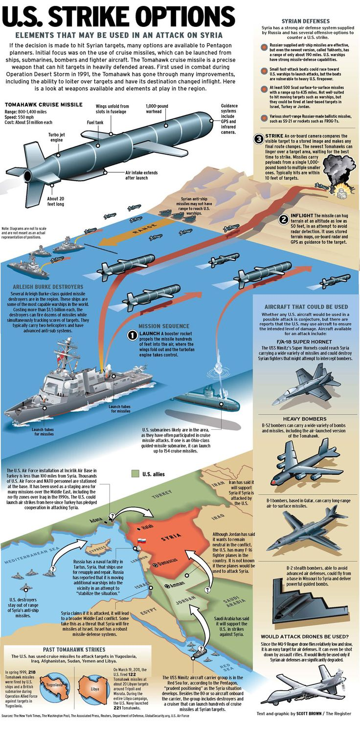 U.S. missile options