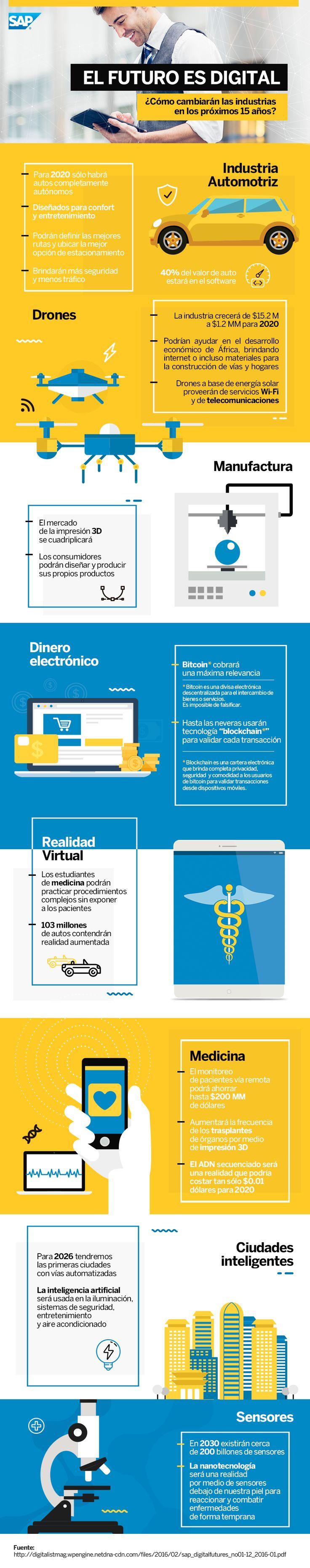 ¿Cómo cambiarán las #industrias en los próximos 15 años? #Infografia #Infog...