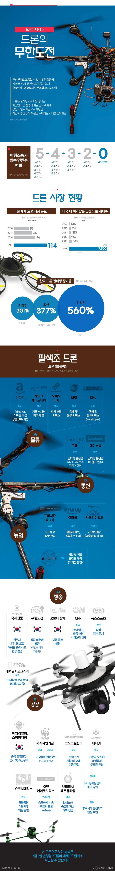 [드론이 대세 上] 활용 방안 '무궁무진' [인포그래픽] #Drone...