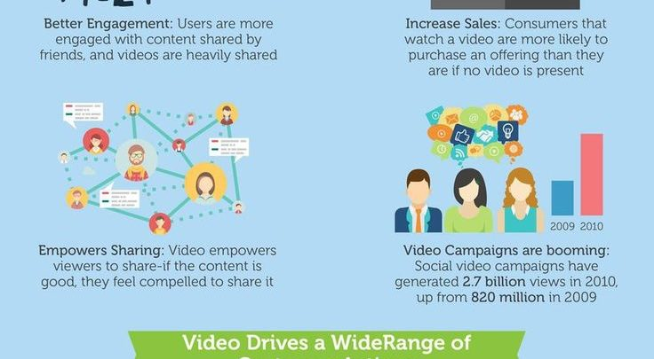 Drone Infographics : 5 Tips for Using Video in Your Social