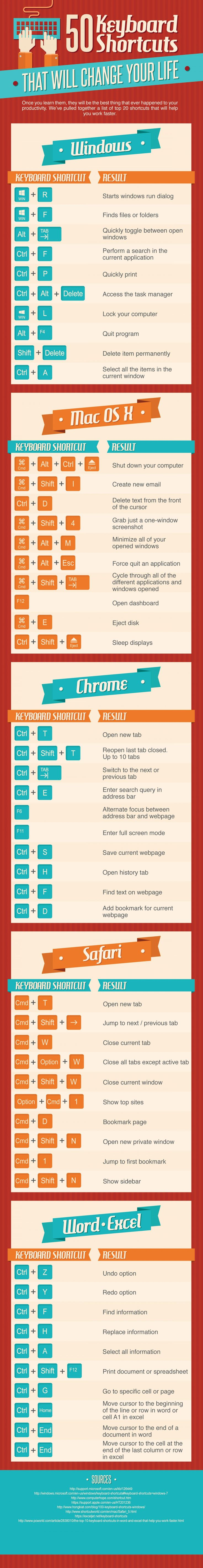 50 Keyboard Shortcuts You Absolutely Need To Know, Because Your Life Will Be So ...