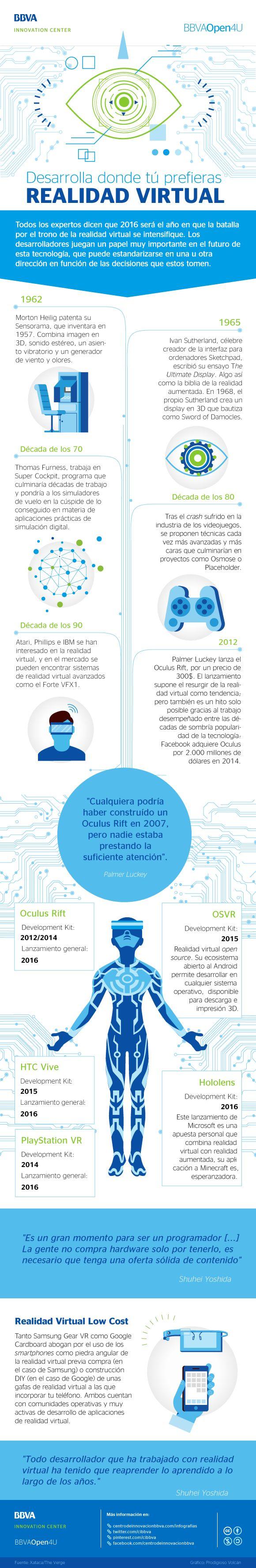 BBVA Open4u - Infografía: desarrolla donde tú prefieras realidad virtual  #BBV...
