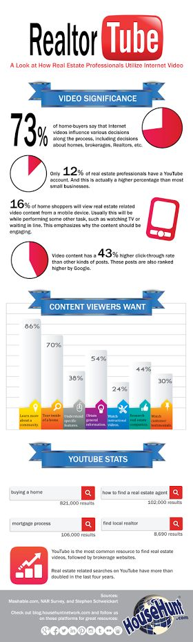 Check out this great infographic from HouseHunt.com on why video is so important...