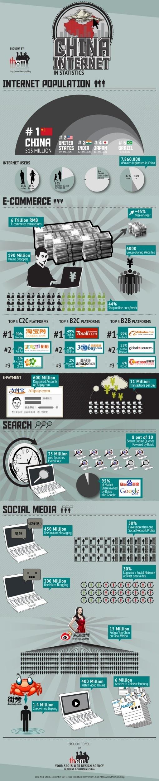 China Internet statistics