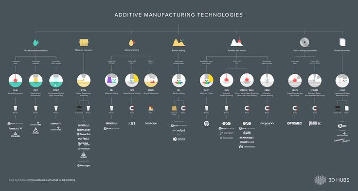 Classification of additive manufacturing processes | 3D Hubs