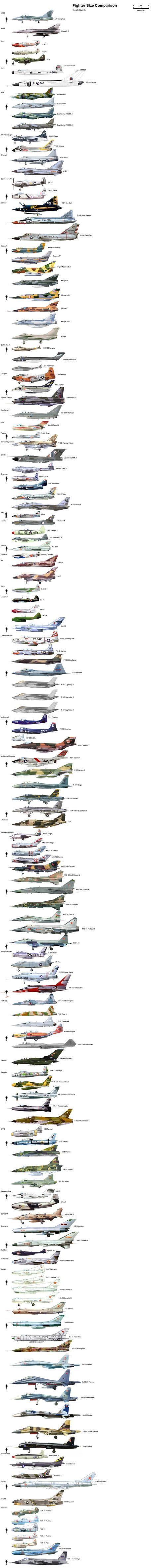 Comparatifs de la taille d'avions de chasse et d'hélicoptères - La boi...
