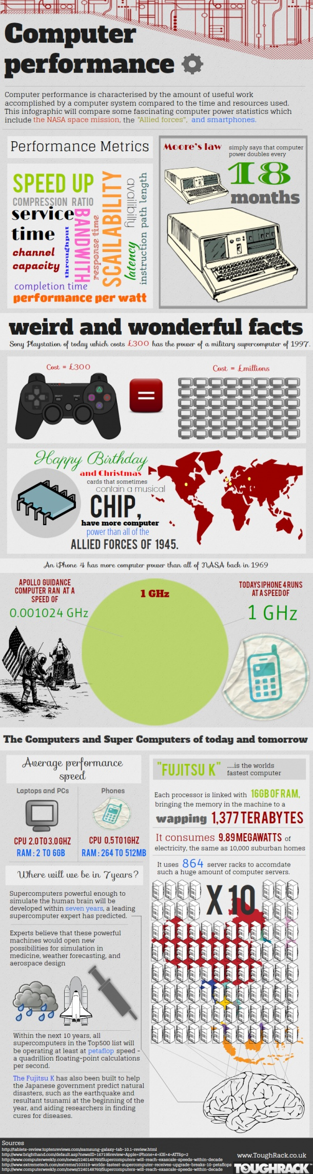 Computer Performance[INFOGRAPHIC]