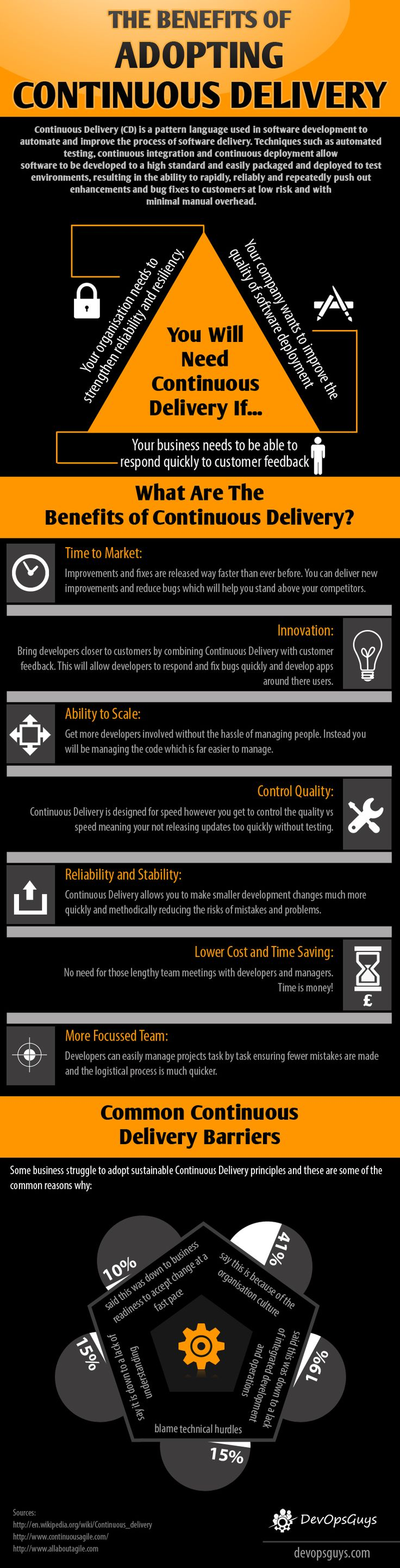 Continuous Delivery benefits infographic #devops - thanks to @DevOpsGuys