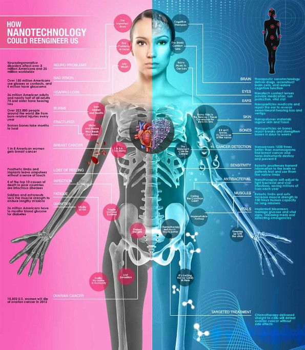 Despite Skepticism, Many People May Embrace Radical Transhumanist Technology in ...