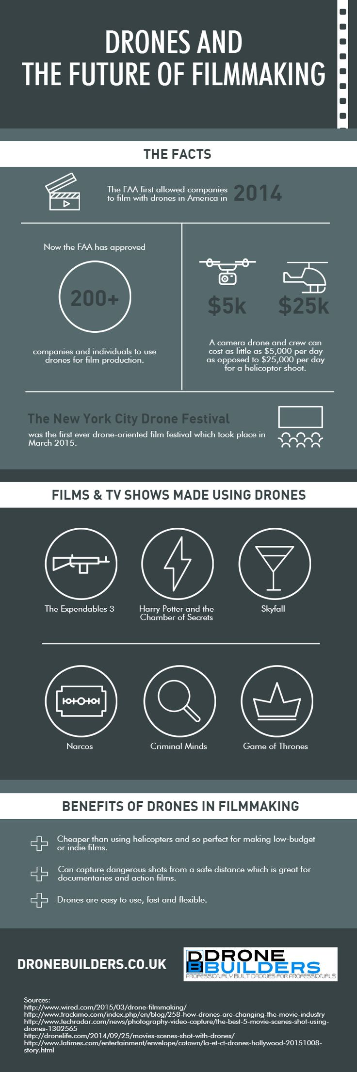 Drones and the Future of Filmmaking [Infographic]