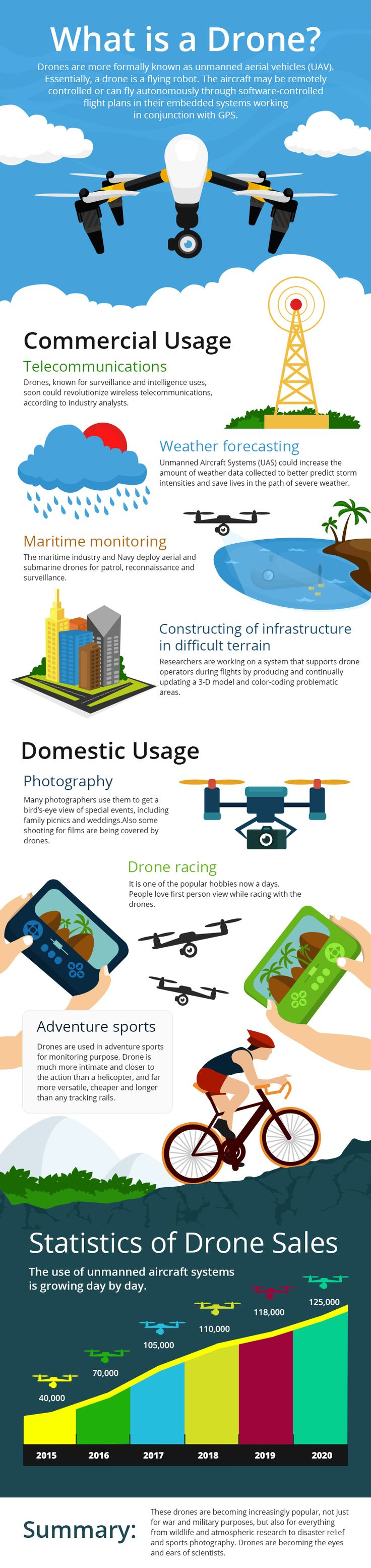 Drones are high in demand because of its various usage in domestic and commercia...