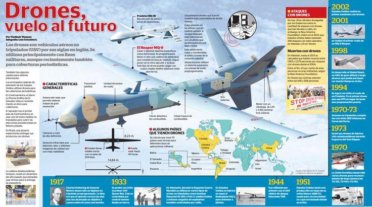 Drones: vuelo al futuro