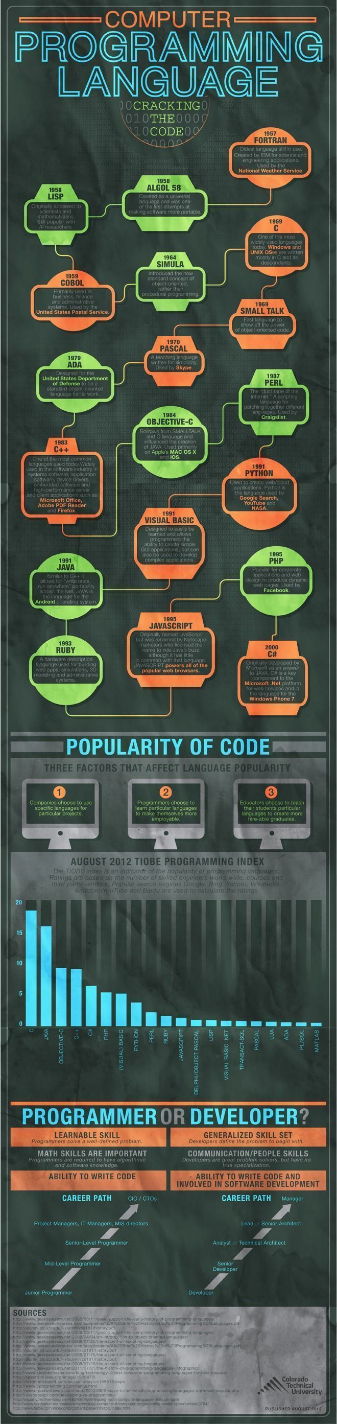 Educational infographic : Timeline of programming languages #programming #timeli...
