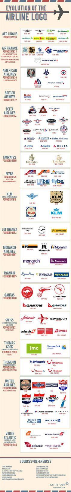 Evolution of the Airline Logo