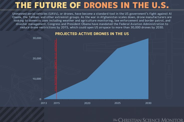 Great infographic journalism on the use, and future, of drones in the US.