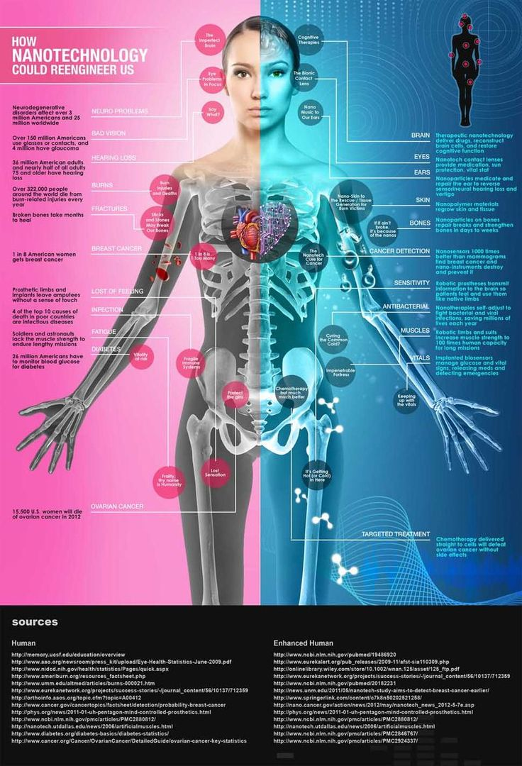 How Will Nanotechnology Reengineer Us And Usher In A Transhuman or Post Human Ag...