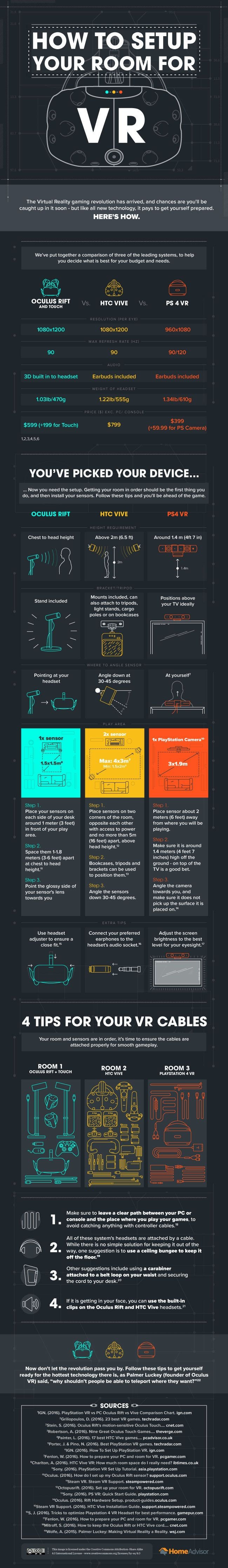 How to Setup Your VR Room [Infographic] - Best Infographics