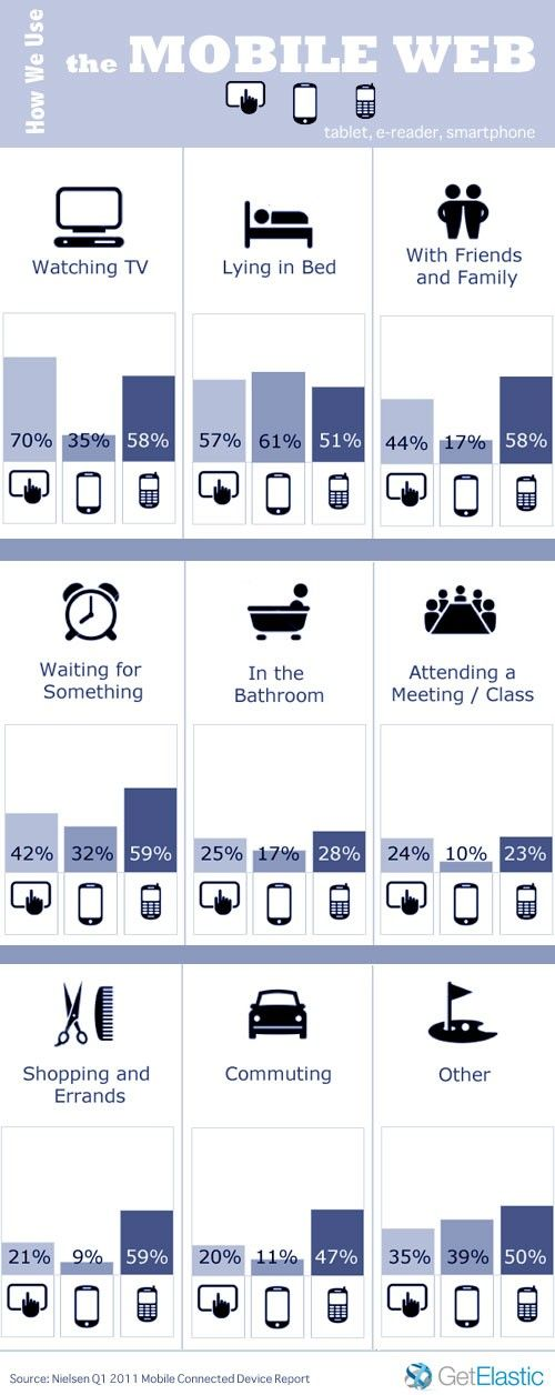 How we use the mobile web?