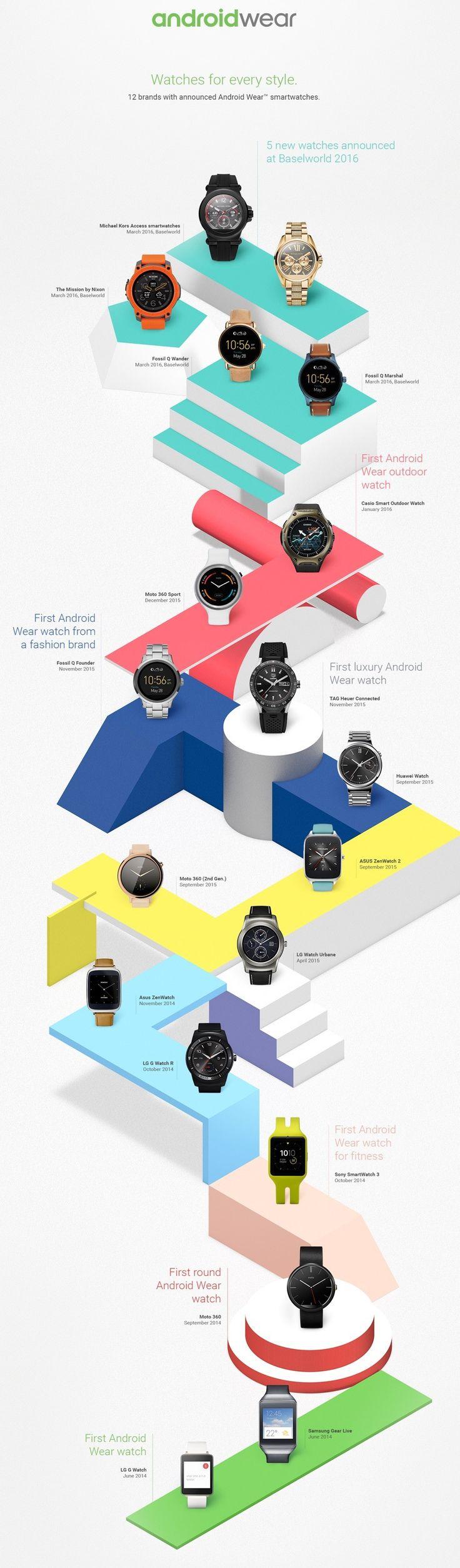 #Infografia evolución de los #smartwatch #AndroidWear.