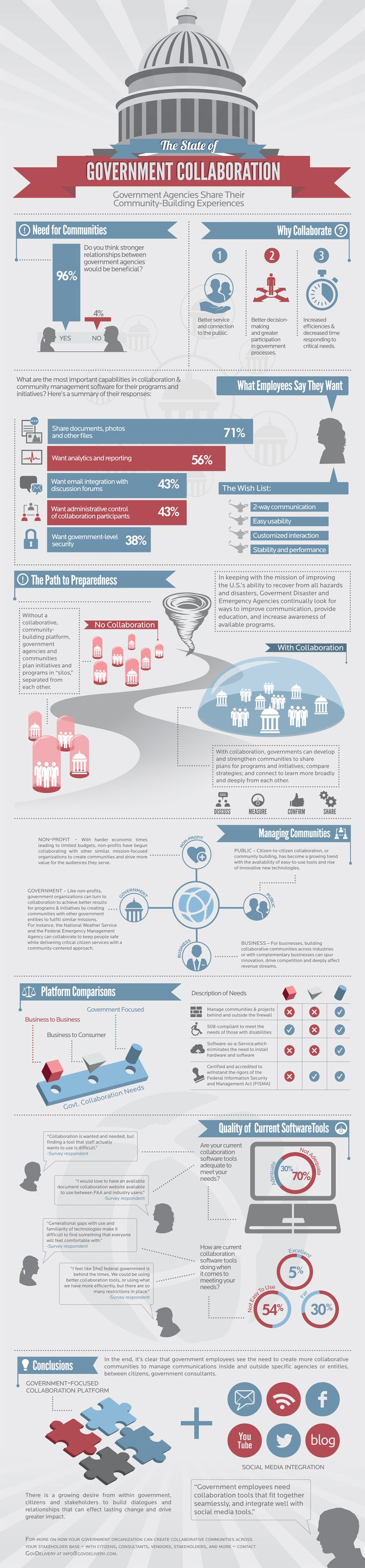Infographic: Employees Want Better Collaboration #gov20 #digitalgov #cio