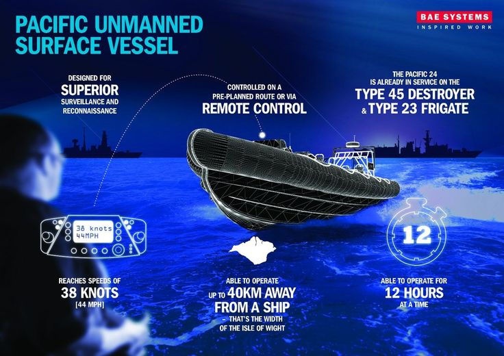 Infographic of Pacific unmanned surface vessel system