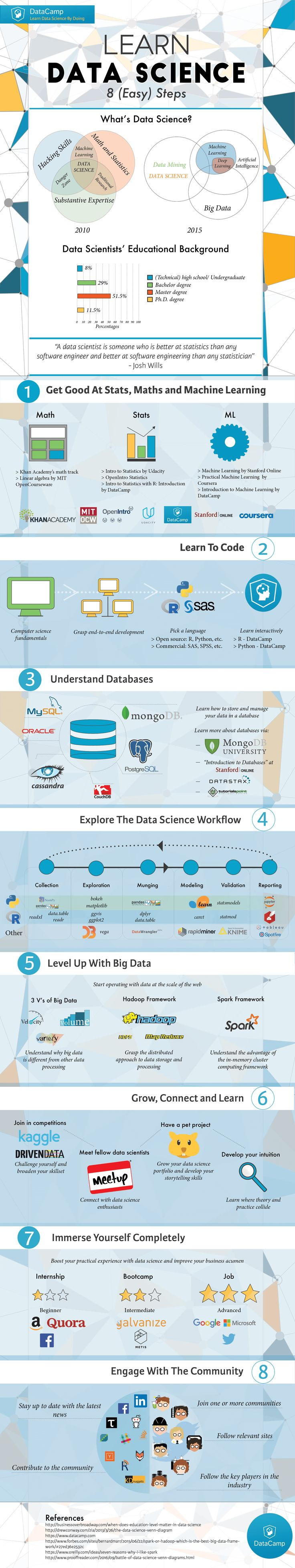Infographic with 8 easy steps to learn data science