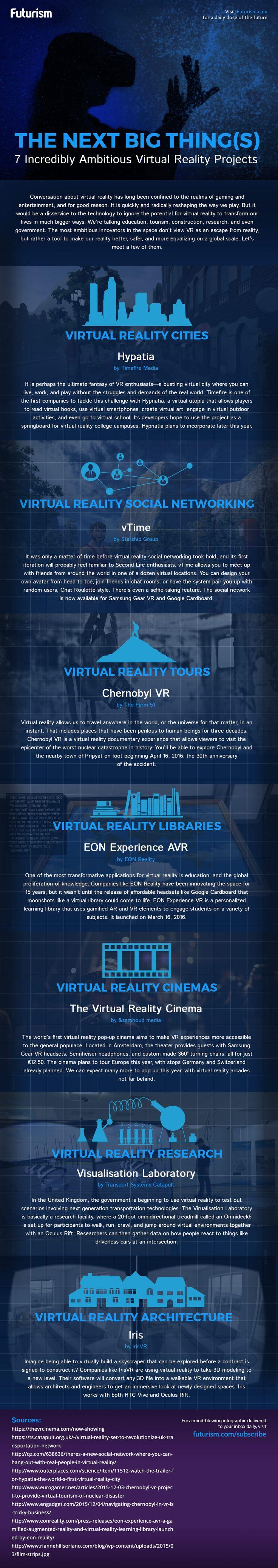 [Infographie] 7 projets de réalité virtuelle incroyablement ambitieux - Paris ...