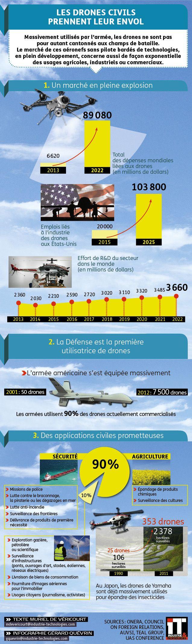 L'envol des drones civils