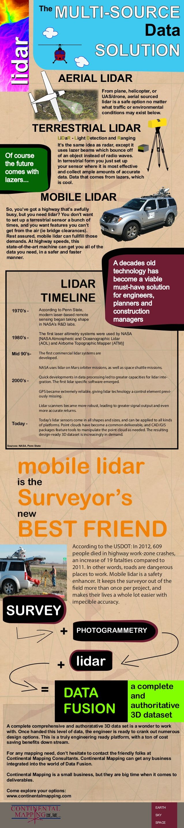 Lidar has risen to prominence in recent years...