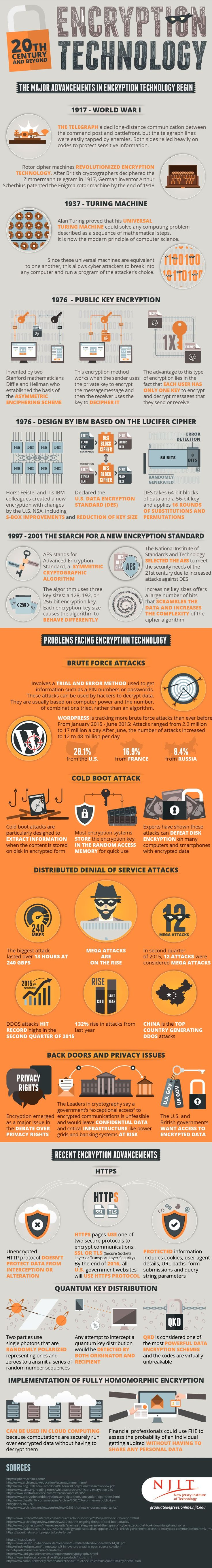 Major Advancements in Encryption Technology and Cyber Security - Imgur 700 digit...