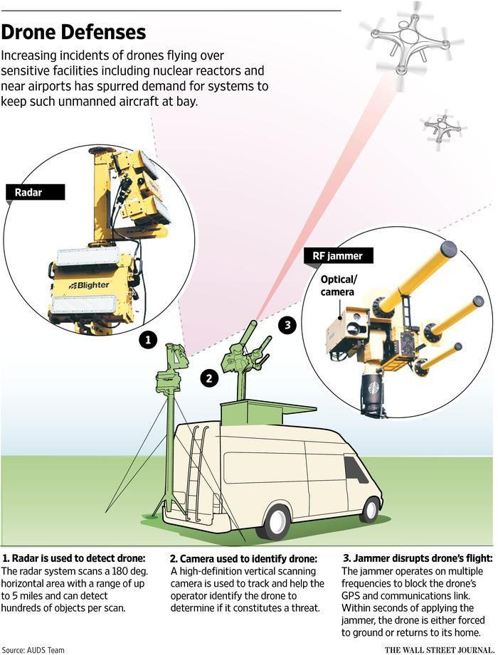 Next step for drones: Defending against them: on.wsj.com/1gQiZtC