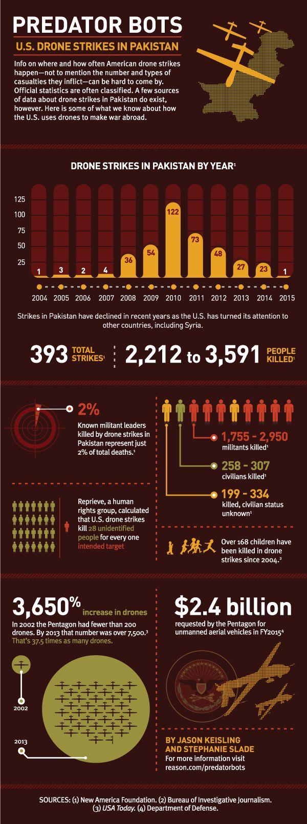 Pakistan Drones Infographic