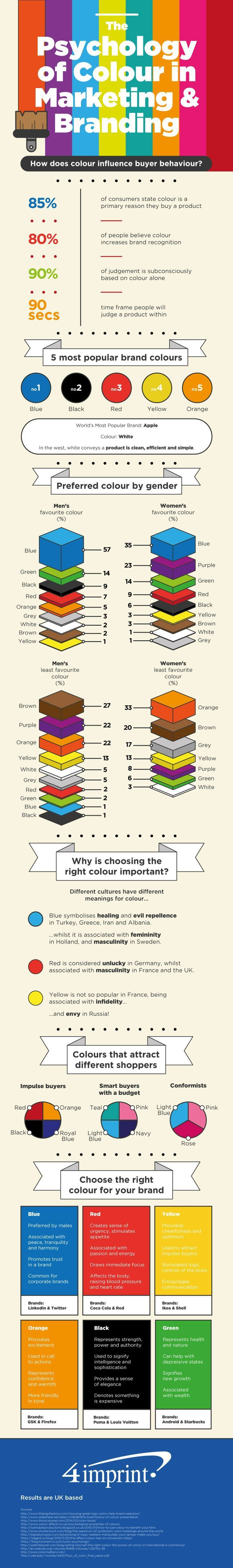 Psychology of #colour infographic                                               ...