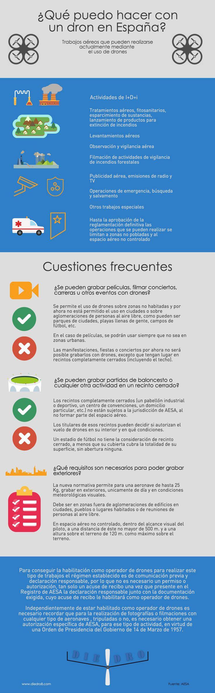Qué se puede hacer con un Dron en España #infografía