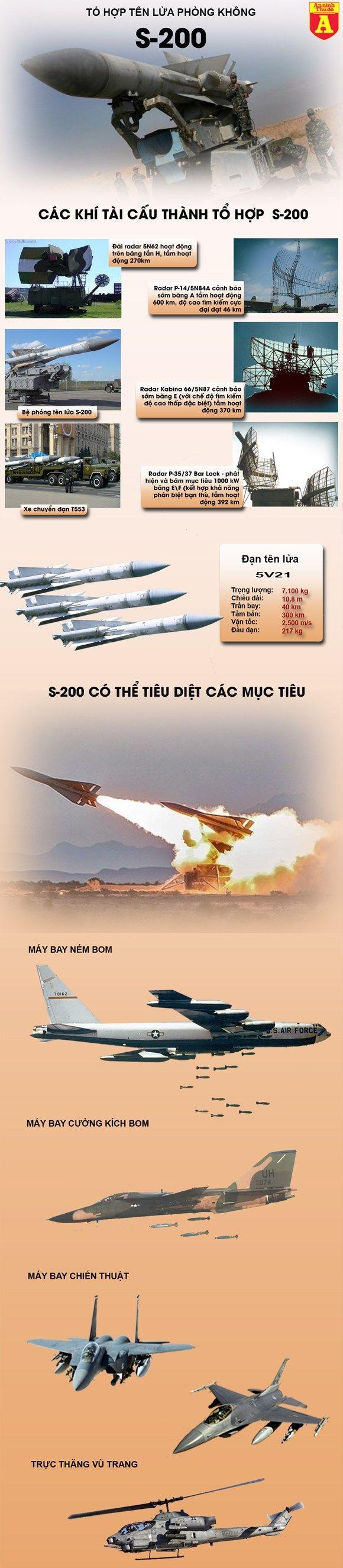 Sức mạnh tên lửa phòng không S-200 Syria vừa khai hỏa.