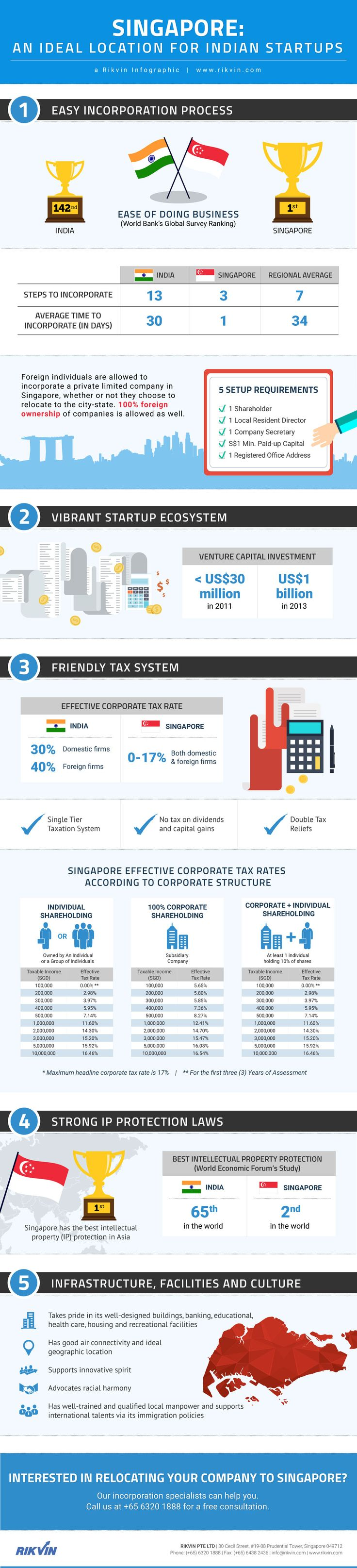 Singapore is now considered the most ideal location for Indian Startups. In this...