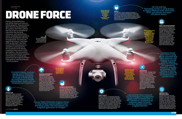 Small businesses are pioneering the use of commercial drones. Here's where they ...