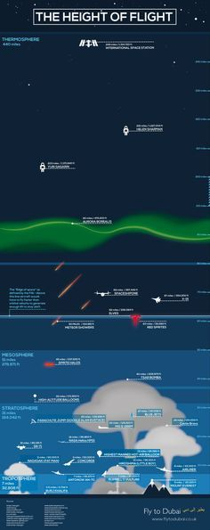 Stand Amazed At Great Height Humanity Has Traveled With This Infographic…