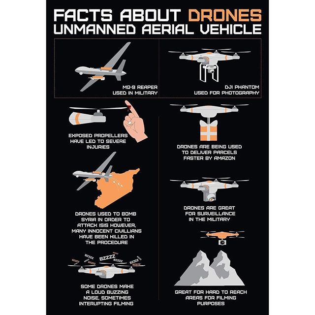 Submitted my final design for my drone publication today - pros and cons of dron...