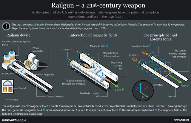 The Future of the Navy's Electromagnetic Railgun Could Be a Big Step Backwar...