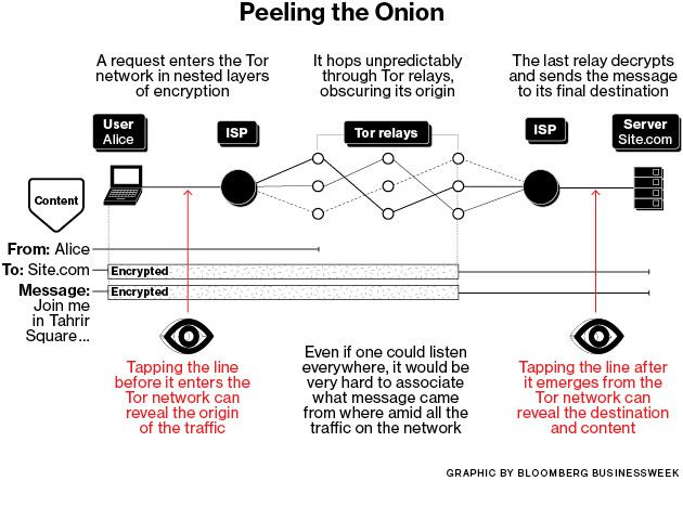 The Inside Story of Tor, the Best Internet Anonymity Tool the Government Ever Bu...