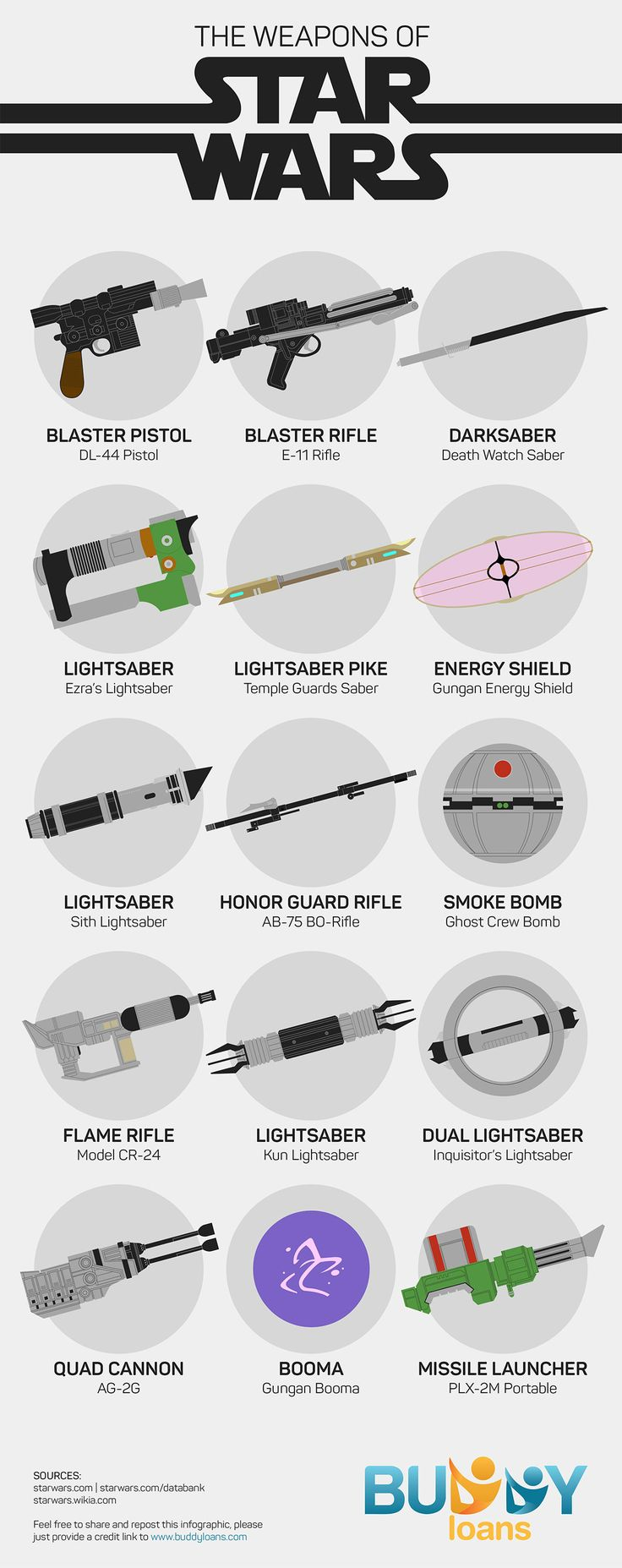 Star Wars VII is yet to release, Let's have a look at the weapons used in th...