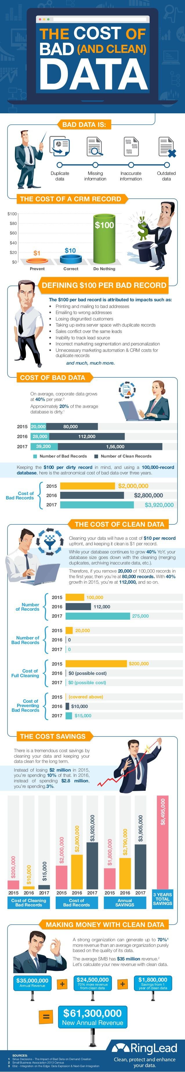 The cost of bad DATA #infographic #marketing