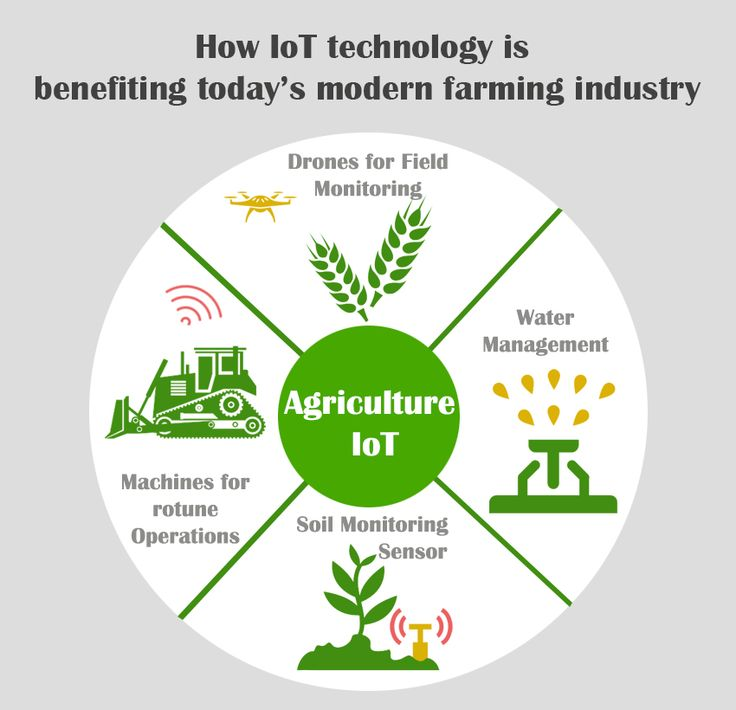 The smart agriculture market is expected to reach $18.45 Billion in 2022, at a C...