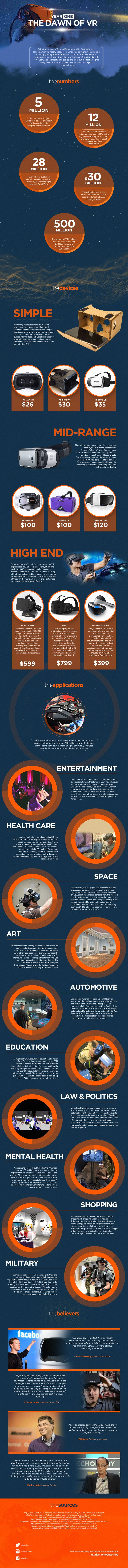 This is Year One—The Dawn of Virtual Reality — A look at the headsets that a...